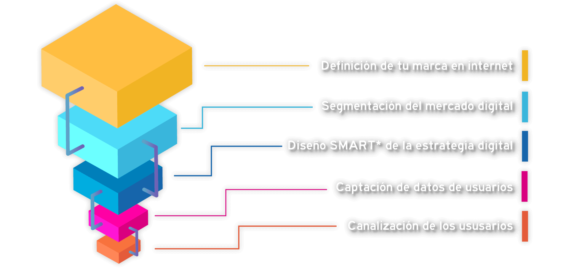 diagrama-funnel-home
